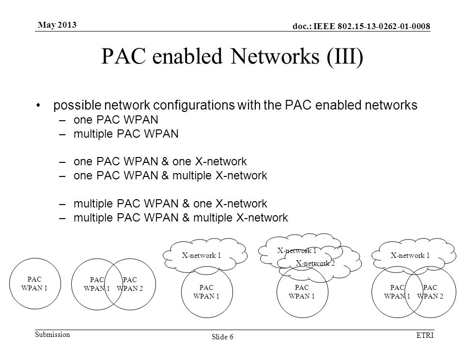 doc.: IEEE Submission ETRI May 2013 PAC enabled Networks (III) possible network configurations with the PAC enabled networks –one PAC WPAN –multiple PAC WPAN –one PAC WPAN & one X-network –one PAC WPAN & multiple X-network –multiple PAC WPAN & one X-network –multiple PAC WPAN & multiple X-network Slide 6 PAC WPAN 1 PAC WPAN 2 PAC WPAN 1 X-network 1 PAC WPAN 1 X-network 2 PAC WPAN 2 PAC WPAN 1 X-network 1
