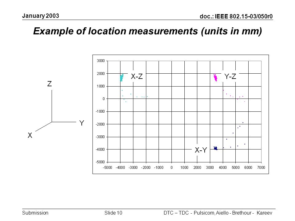 doc.: IEEE 802.15-03/050r0 Submission January 2003 DTC – TDC - Pulsicom, Aiello - Brethour - KareevSlide 10 Example of location measurements (units in