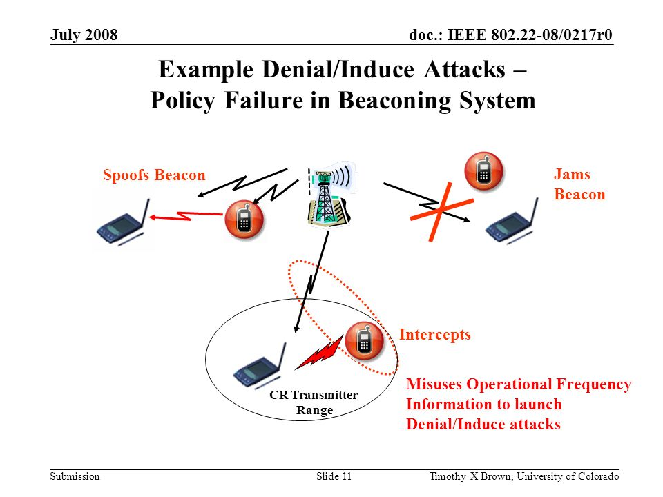doc.: IEEE 802.22-08/0217r0 Submission July 2008 Timothy X Brown, University of ColoradoSlide 11 Example Denial/Induce Attacks – Policy Failure in Beaconing System Jams Beacon Spoofs Beacon Intercepts Misuses Operational Frequency Information to launch Denial/Induce attacks CR Transmitter Range