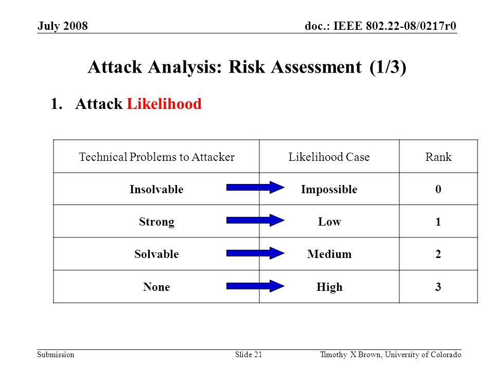 doc.: IEEE 802.22-08/0217r0 Submission July 2008 Timothy X Brown, University of ColoradoSlide 21 Attack Analysis: Risk Assessment (1/3) 1.Attack Likelihood Technical Problems to AttackerLikelihood CaseRank InsolvableImpossible0 StrongLow1 SolvableMedium2 NoneHigh3