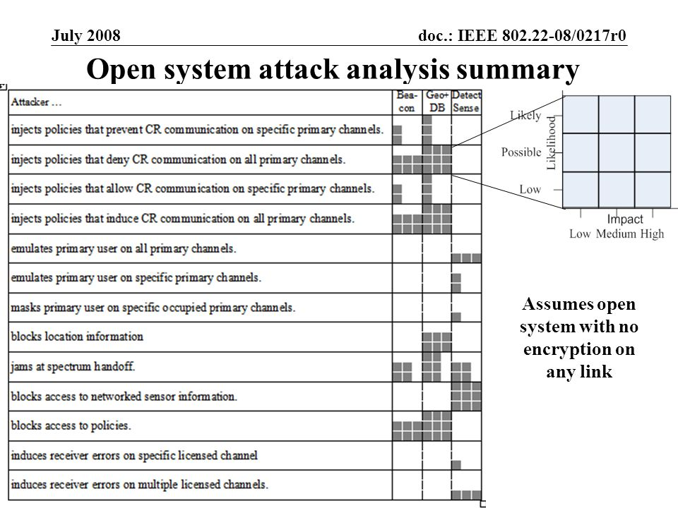 doc.: IEEE 802.22-08/0217r0 Submission July 2008 Timothy X Brown, University of ColoradoSlide 27 Open system attack analysis summary Assumes open system with no encryption on any link