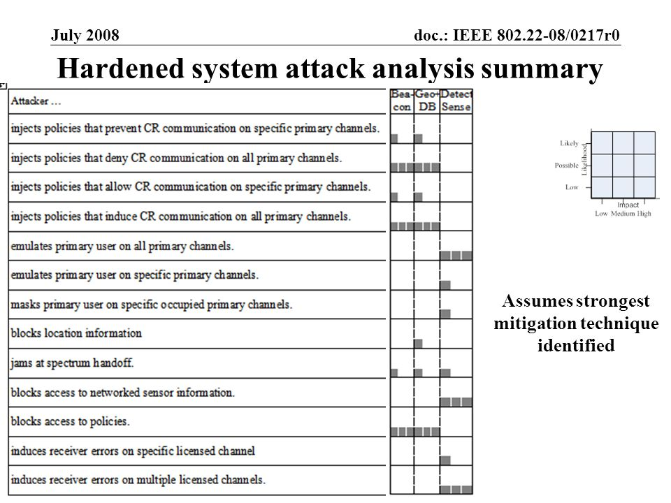 doc.: IEEE 802.22-08/0217r0 Submission July 2008 Timothy X Brown, University of ColoradoSlide 29 Hardened system attack analysis summary Assumes stron
