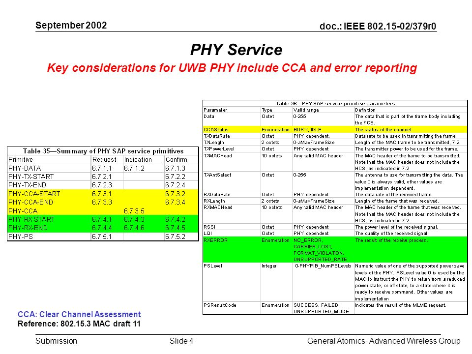 doc.: IEEE 802.15-02/379r0 Submission September 2002 General Atomics- Advanced Wireless GroupSlide 4 PHY Service Key considerations for UWB PHY include CCA and error reporting CCA: Clear Channel Assessment Reference: 802.15.3 MAC draft 11