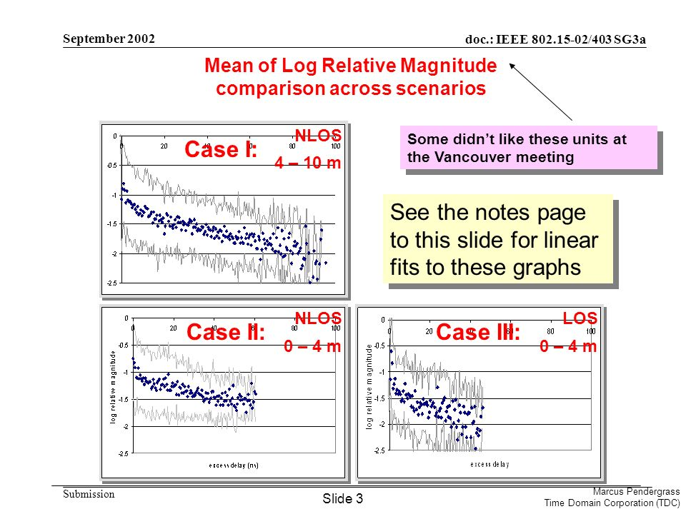 doc.: IEEE 802.15-02/403 SG3a Submission Marcus Pendergrass Time Domain Corporation (TDC) September 2002 Conversion from Mean of Log Relative Magnitude to APDP in dB Average Power Decay Profile (as a function of excess delay ) What I plotted in my presentation What I think people wanted to see The conversion: Slide 4