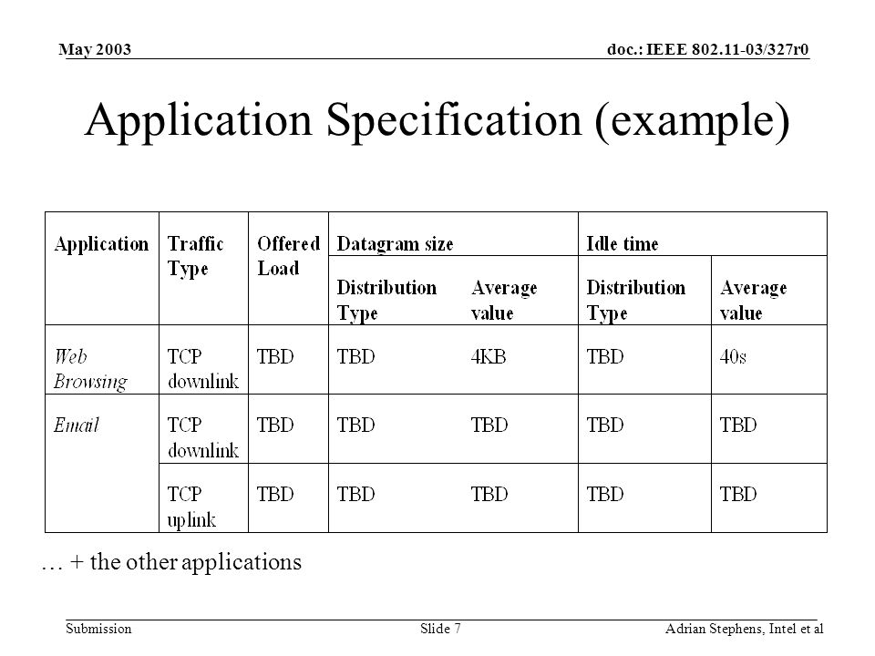 doc.: IEEE 802.11-03/327r0 Submission May 2003 Adrian Stephens, Intel et alSlide 8 Usage model specification For each usage model specify: –Number of STA –For each STA: List applications running on that STA e.g.