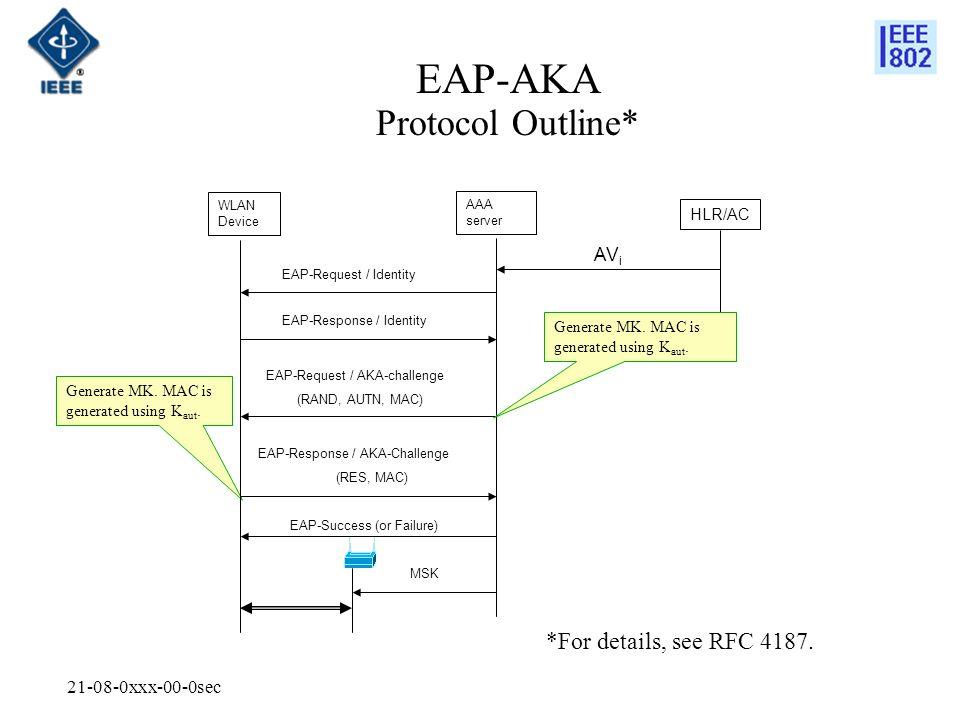 21-08-0xxx-00-0sec EAP-AKA Protocol Outline* WLAN Device AAA server HLR/AC AV i EAP-Request / Identity EAP-Response / Identity EAP-Request / AKA-chall