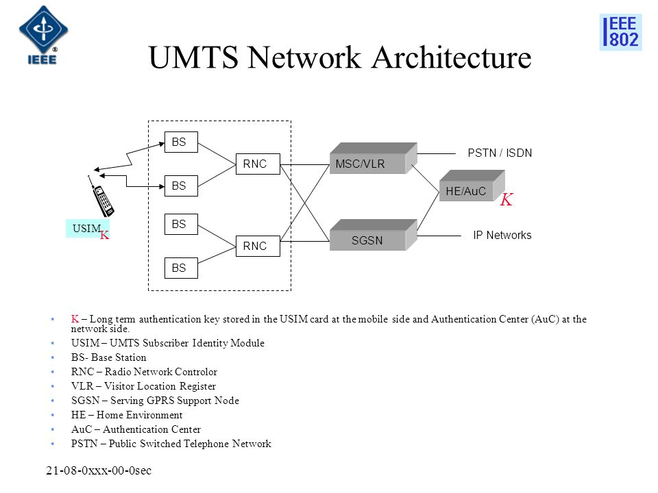 xxx-00-0sec UMTS Network Architecture BS RNC MSC/VLR SGSN HE/AuC PSTN / ISDN IP Networks USIM K K K – Long term authentication key stored in the USIM card at the mobile side and Authentication Center (AuC) at the network side.