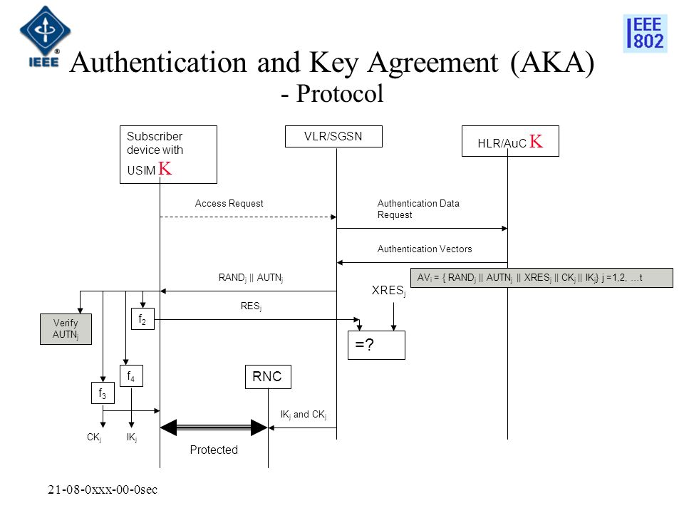 xxx-00-0sec Authentication and Key Agreement (AKA) - Protocol Subscriber device with USIM K VLR/SGSN HLR/AuC K Access RequestAuthentication Data Request Authentication Vectors RAND j || AUTN j RES j RNC IK j and CK j Protected AV i = { RAND j || AUTN j || XRES j || CK j || IK j } j =1,2, …t Verify AUTN j =.