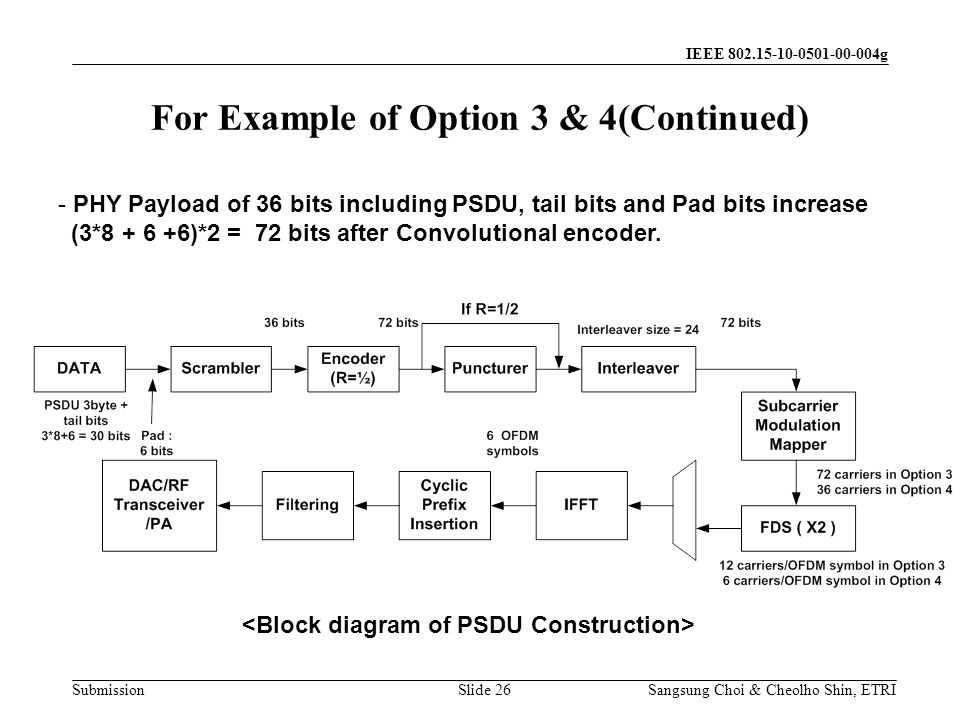 Submission Sangsung Choi & Cheolho Shin, ETRI IEEE 802.15-10-0501-00-004g Slide 26 - PHY Payload of 36 bits including PSDU, tail bits and Pad bits increase (3*8 + 6 +6)*2 = 72 bits after Convolutional encoder.