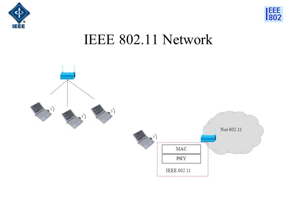 IEEE 802.11 Network MAC PHY IEEE 802.11 Not 802.11