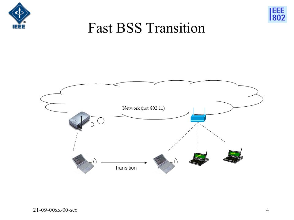 Fast BSS Transition 21-09-00xx-00-sec4 Network (not 802.11) Transition