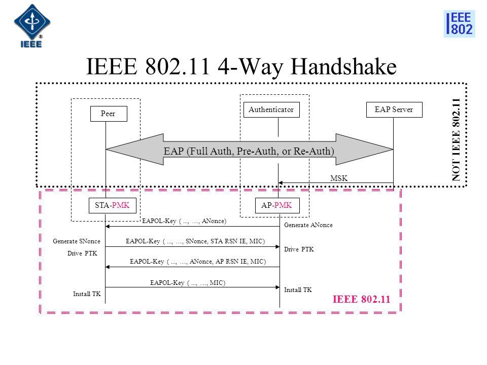 IEEE 802.11 4-Way Handshake STA-PMKAP-PMK EAPOL-Key (..., …, ANonce) EAPOL-Key (..., …, SNonce, STA RSN IE, MIC) EAPOL-Key (..., …, ANonce, AP RSN IE, MIC) Generate ANonce Generate SNonce Drive PTK EAPOL-Key (..., …, MIC) Install TK Peer EAP ServerAuthenticator MSK EAP (Full Auth, Pre-Auth, or Re-Auth) IEEE 802.11 NOT IEEE 802.11