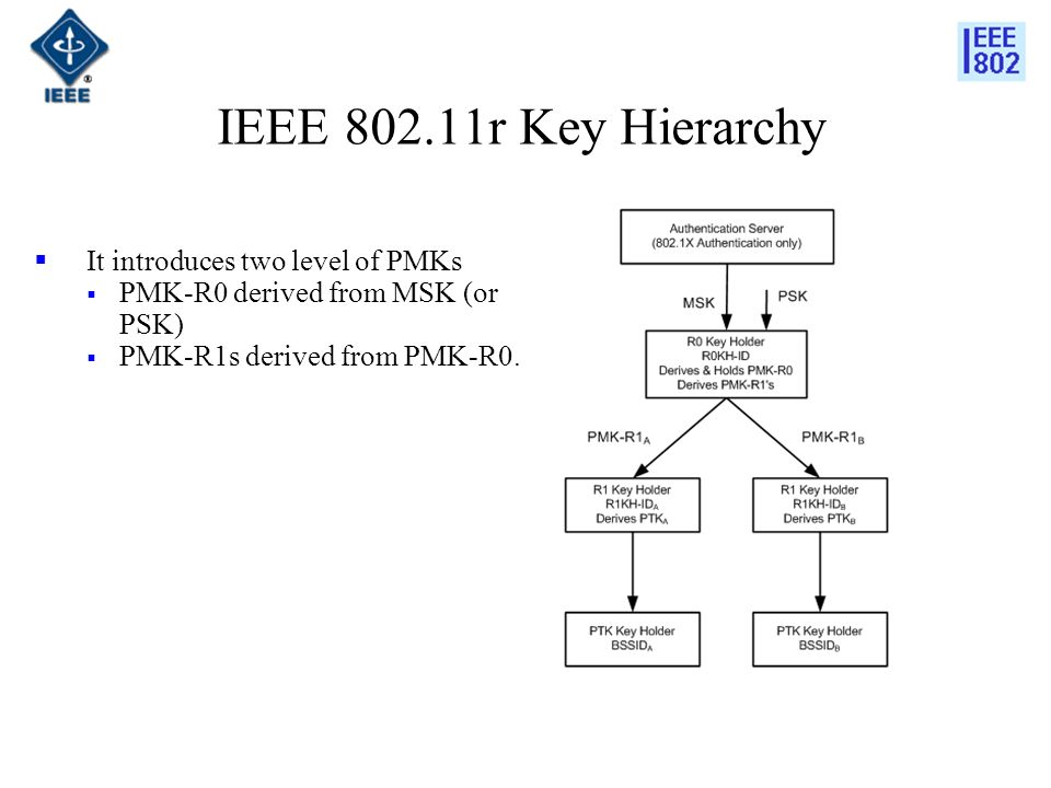 IEEE 802.11r Key Hierarchy It introduces two level of PMKs PMK-R0 derived from MSK (or PSK) PMK-R1s derived from PMK-R0.