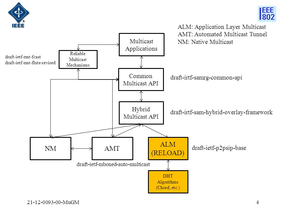 ALM (RELOAD) Common Multicast API Hybrid Multicast API draft-ietf-p2psip-base draft-irtf-sam-hybrid-overlay-framework draft-irtf-samrg-common-api AMT draft-ietf-mboned-auto-multicast Multicast Applications ALM: Application Layer Multicast AMT: Automated Multicast Tunnel NM: Native Multicast NM DHT Algorithms (Chord, etc.) Reliable Multicast Mechanisms draft-ietf-rmt-fcast draft-ietf-rmt-flute-revised 421-12-0093-00-MuGM