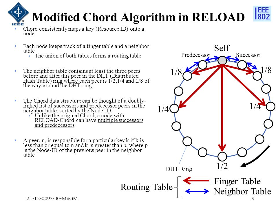 Modified Chord Algorithm in RELOAD Chord consistently maps a key (Resource ID) onto a node Each node keeps track of a finger table and a neighbor table The union of both tables forms a routing table The neighbor table contains at least the three peers before and after this peer in the DHT (Distributed Hash Table) ring where each peer is 1/2,1/4 and 1/8 of the way around the DHT ring.