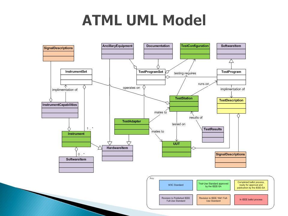 ATML UML Model