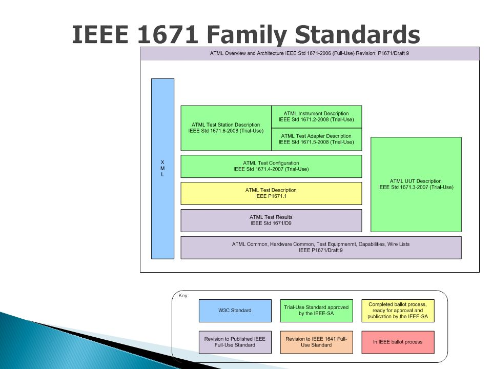 IEEE 1671 Family Standards