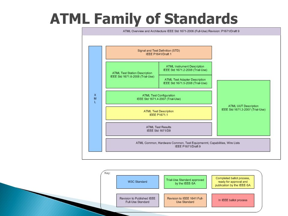 ATML Family of Standards