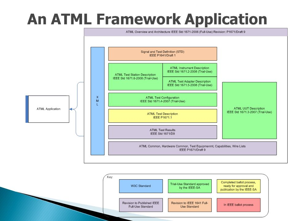 An ATML Framework Application