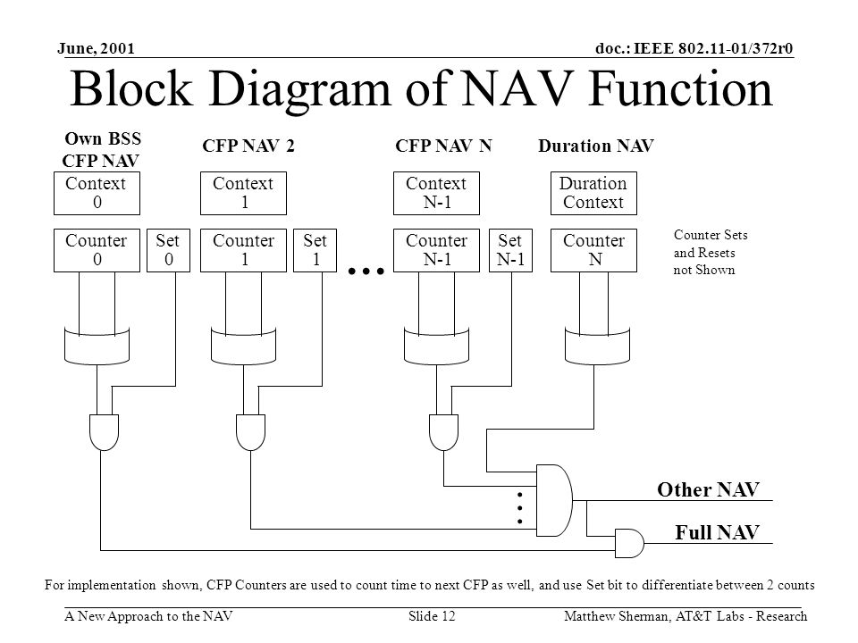 doc.: IEEE 802.11-01/372r0 A New Approach to the NAV June, 2001 Matthew Sherman, AT&T Labs - ResearchSlide 12 Block Diagram of NAV Function …......