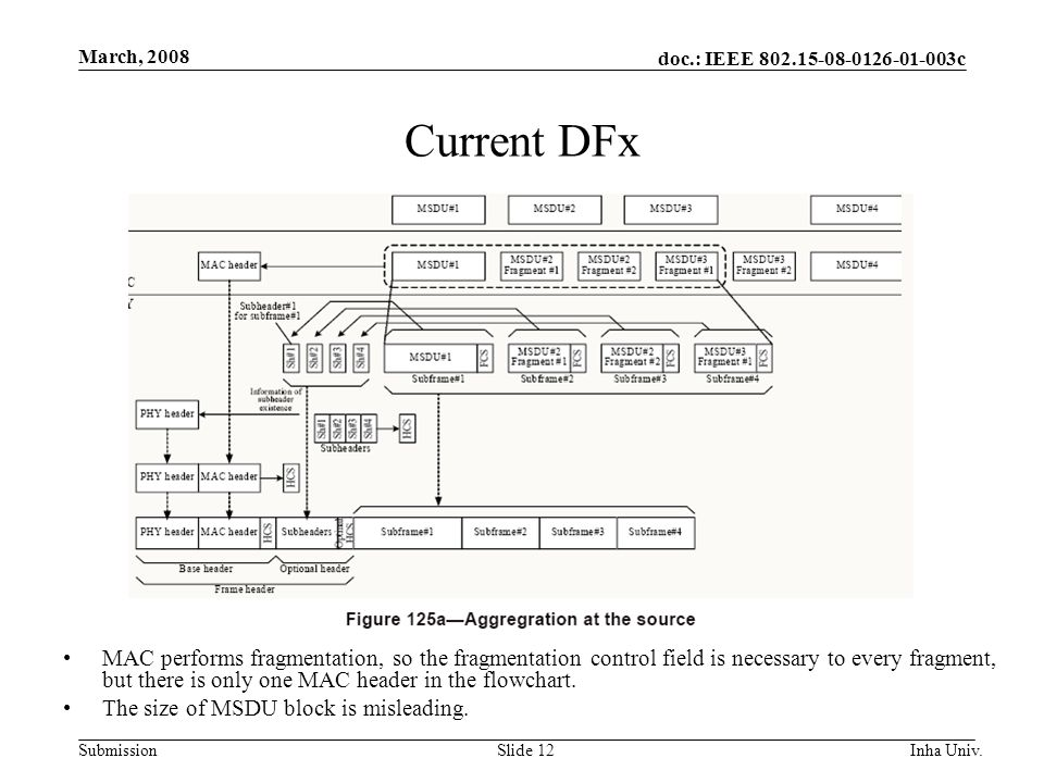 doc.: IEEE 802.15-08-0126-01-003c Submission March, 2008 Inha Univ.Slide 12 Current DFx MAC performs fragmentation, so the fragmentation control field