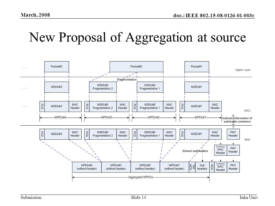 doc.: IEEE 802.15-08-0126-01-003c Submission March, 2008 Inha Univ.Slide 14 New Proposal of Aggregation at source