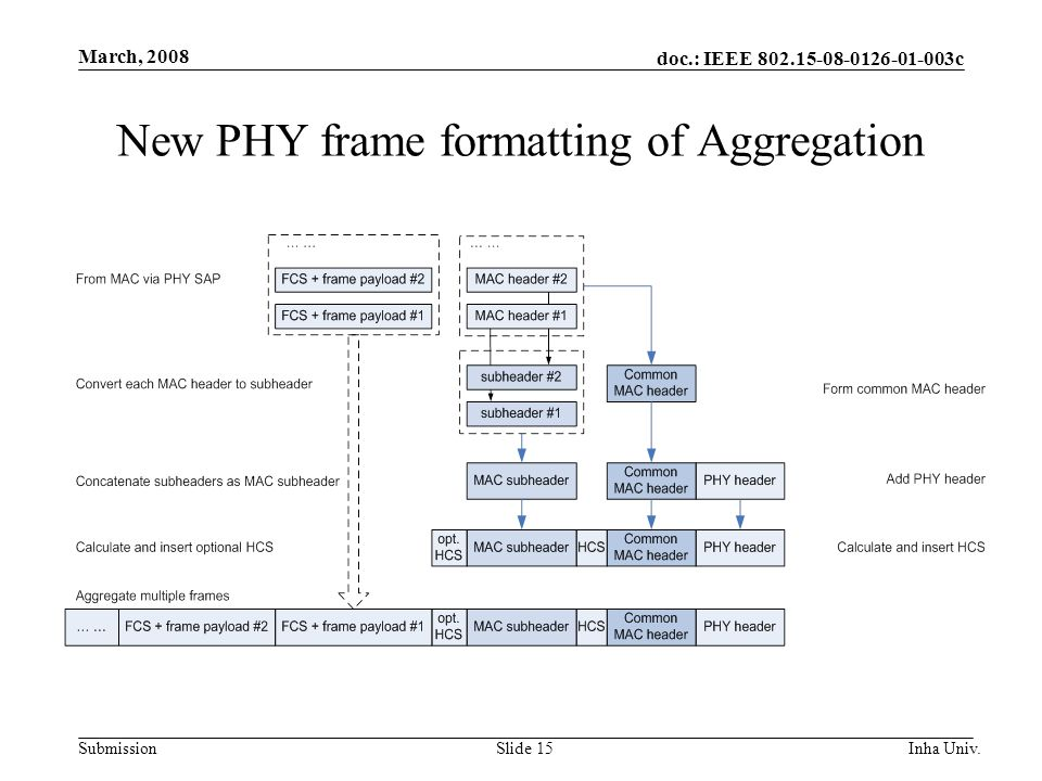 doc.: IEEE 802.15-08-0126-01-003c Submission March, 2008 Inha Univ.Slide 15 New PHY frame formatting of Aggregation