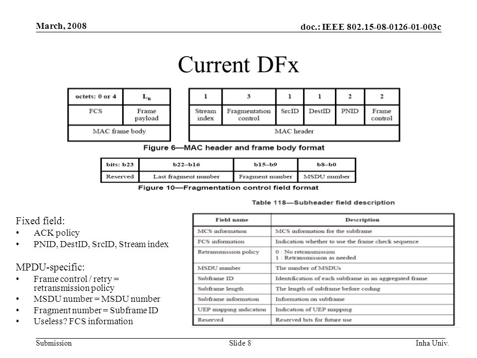 doc.: IEEE 802.15-08-0126-01-003c Submission March, 2008 Inha Univ.Slide 8 Current DFx Fixed field: ACK policy PNID, DestID, SrcID, Stream index MPDU-specific: Frame control / retry = retransmission policy MSDU number = MSDU number Fragment number = Subframe ID Useless.