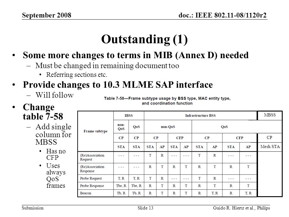 doc.: IEEE /1120r2 Submission Outstanding (1) Some more changes to terms in MIB (Annex D) needed –Must be changed in remaining document too Referring sections etc.