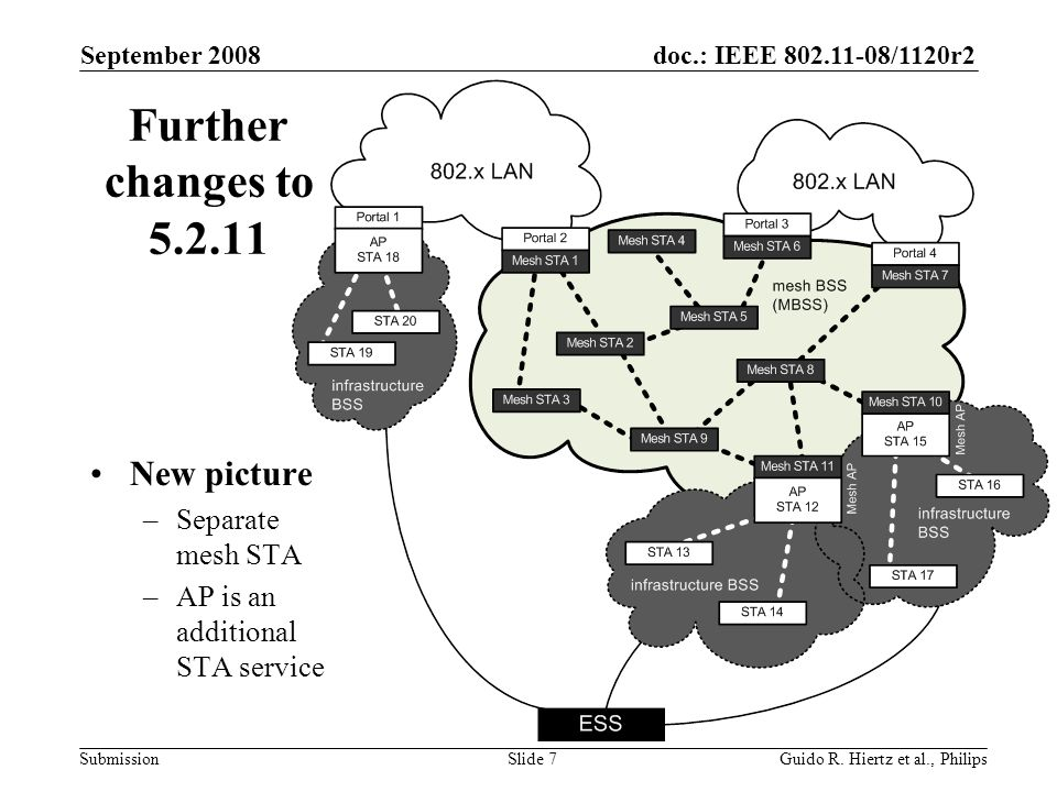 doc.: IEEE /1120r2 Submission Further changes to New picture –Separate mesh STA –AP is an additional STA service September 2008 Guido R.