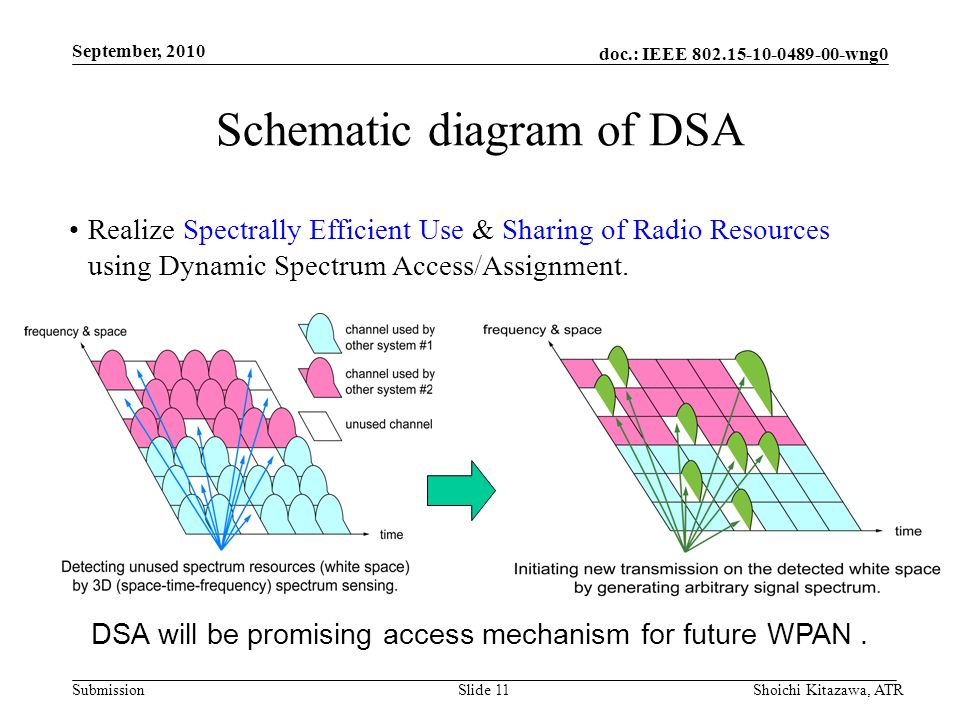 doc.: IEEE 802.15-10-0489-00-wng0 Submission September, 2010 Shoichi Kitazawa, ATRSlide 11 Schematic diagram of DSA Realize Spectrally Efficient Use & Sharing of Radio Resources using Dynamic Spectrum Access/Assignment.
