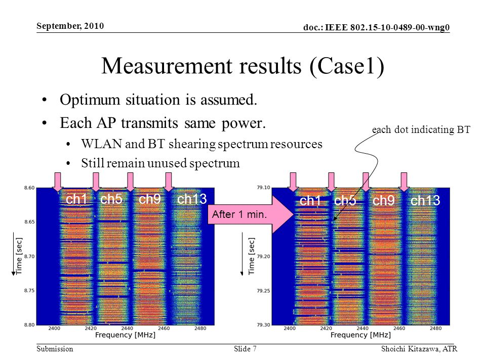 doc.: IEEE 802.15-10-0489-00-wng0 Submission September, 2010 Shoichi Kitazawa, ATRSlide 7 Measurement results (Case1) Optimum situation is assumed. Ea