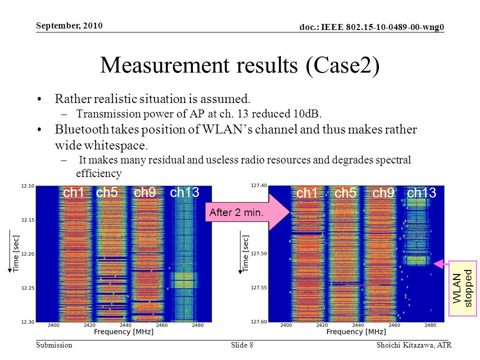 doc.: IEEE 802.15-10-0489-00-wng0 Submission September, 2010 Shoichi Kitazawa, ATRSlide 8 Measurement results (Case2) Rather realistic situation is as