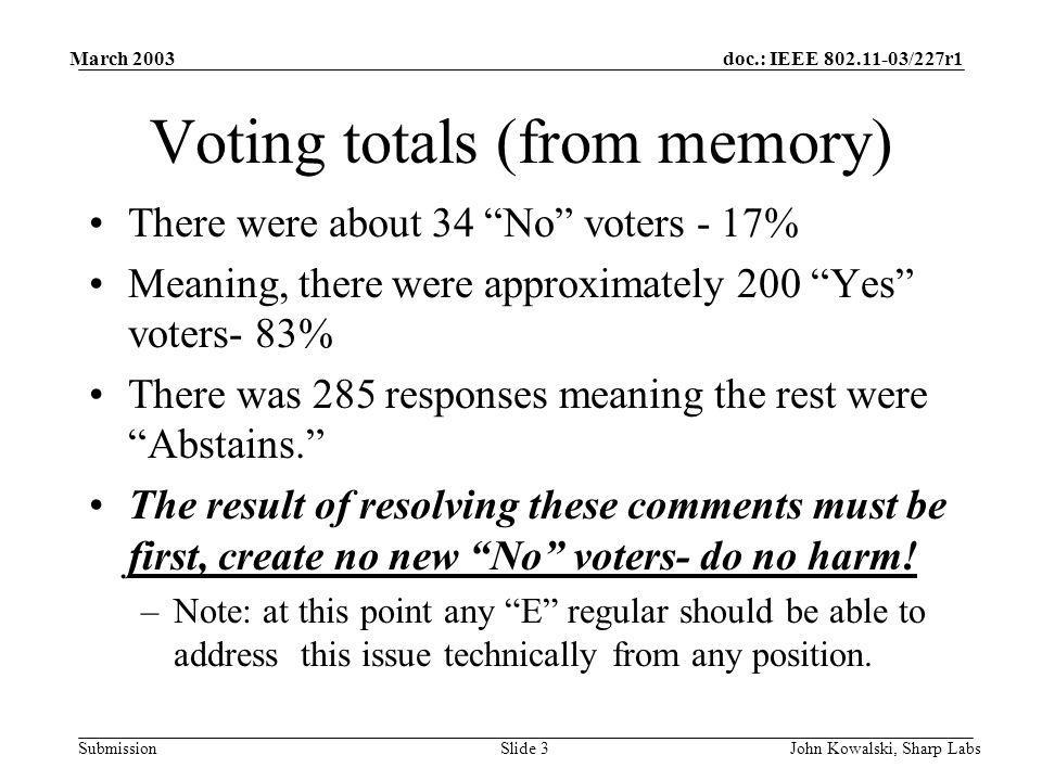 doc.: IEEE 802.11-03/227r1 Submission March 2003 John Kowalski, Sharp LabsSlide 3 Voting totals (from memory) There were about 34 No voters - 17% Meaning, there were approximately 200 Yes voters- 83% There was 285 responses meaning the rest were Abstains.