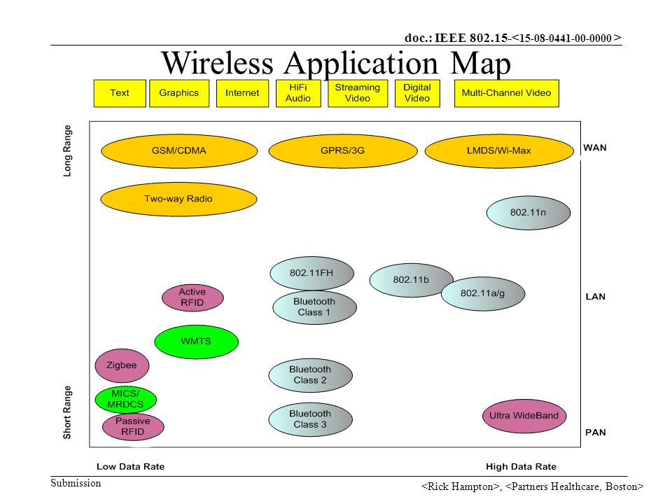 doc.: IEEE Submission, Wireless Application Map