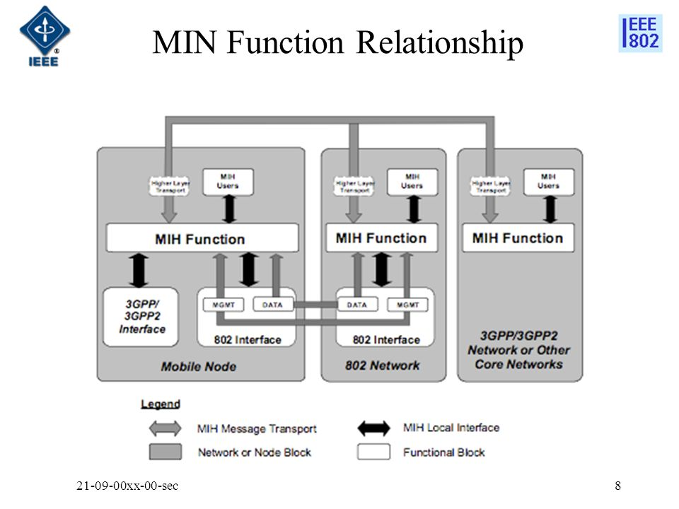 MIN Function Relationship 21-09-00xx-00-sec8