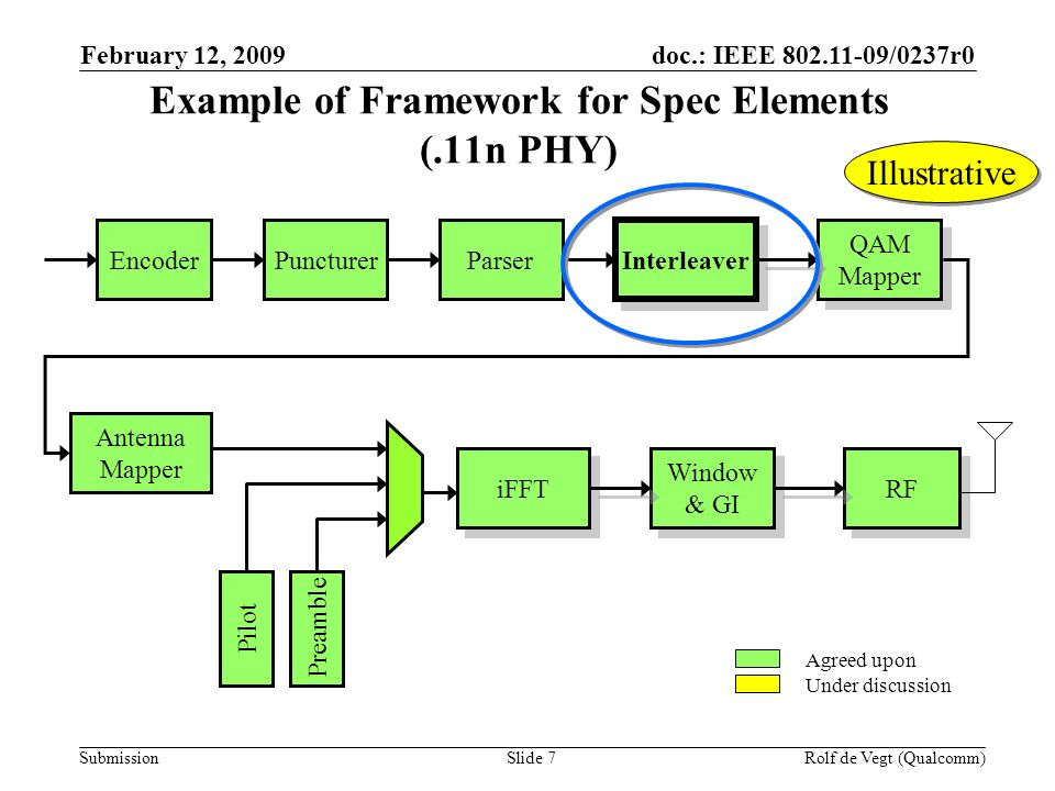 doc.: IEEE /0237r0 Submission February 12, 2009 Rolf de Vegt (Qualcomm)Slide 7 Example of Framework for Spec Elements (.11n PHY) Encoder Puncturer Parser Interleaver QAM Mapper QAM Mapper Antenna Mapper iFFT Window & GI Window & GI RF Pilot Preamble Agreed upon Under discussion Illustrative