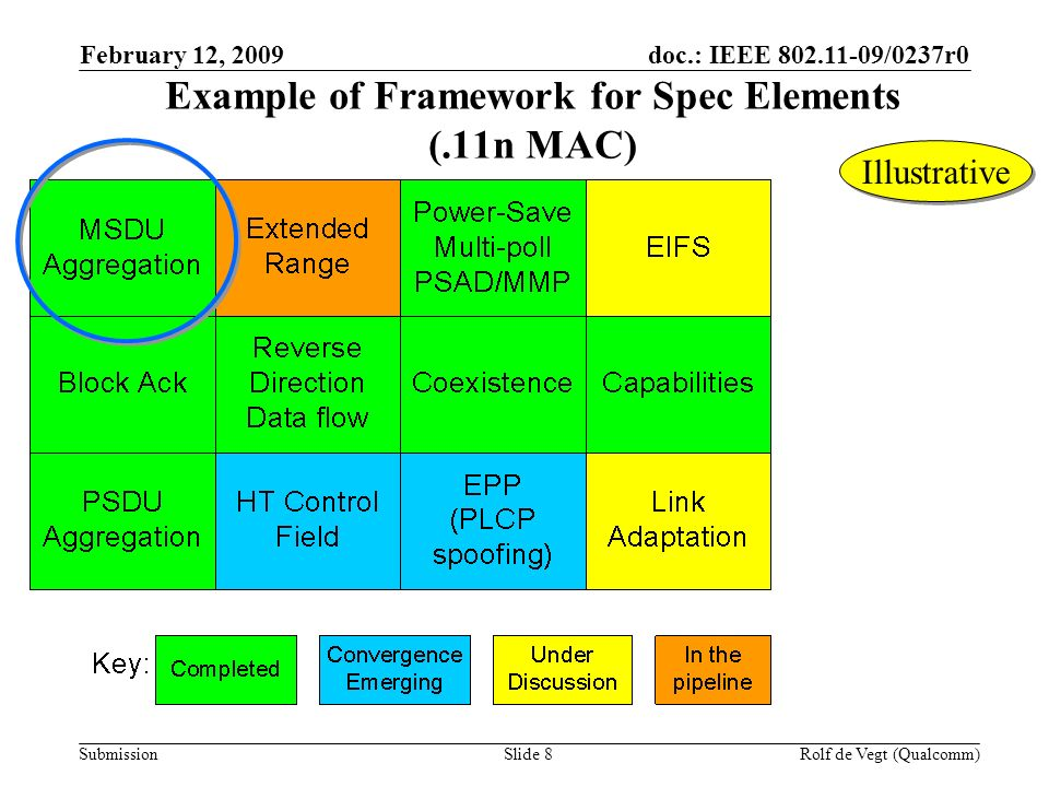 doc.: IEEE /0237r0 Submission February 12, 2009 Rolf de Vegt (Qualcomm)Slide 8 Example of Framework for Spec Elements (.11n MAC) Illustrative