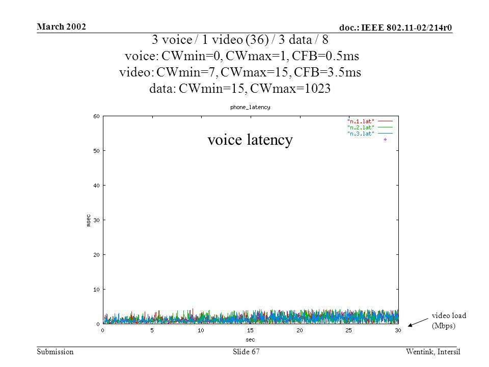 doc.: IEEE 802.11-02/214r0 Submission March 2002 Wentink, IntersilSlide 67 3 voice / 1 video (36) / 3 data / 8 voice: CWmin=0, CWmax=1, CFB=0.5ms video: CWmin=7, CWmax=15, CFB=3.5ms data: CWmin=15, CWmax=1023 video load (Mbps) voice latency