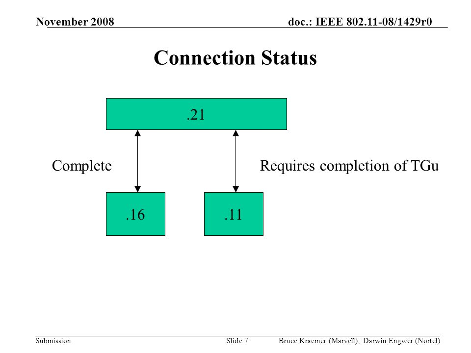 doc.: IEEE /1429r0 Submission November 2008 Bruce Kraemer (Marvell); Darwin Engwer (Nortel)Slide 7 Connection Status CompleteRequires completion of TGu