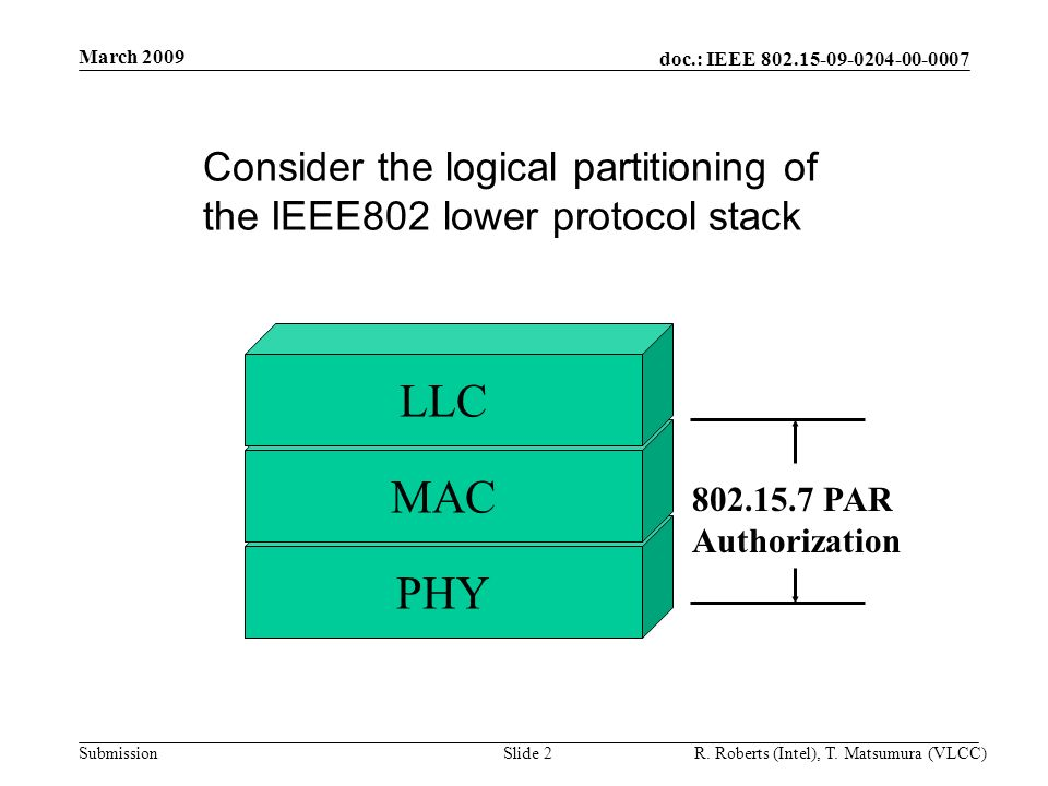doc.: IEEE Submission March 2009 R.