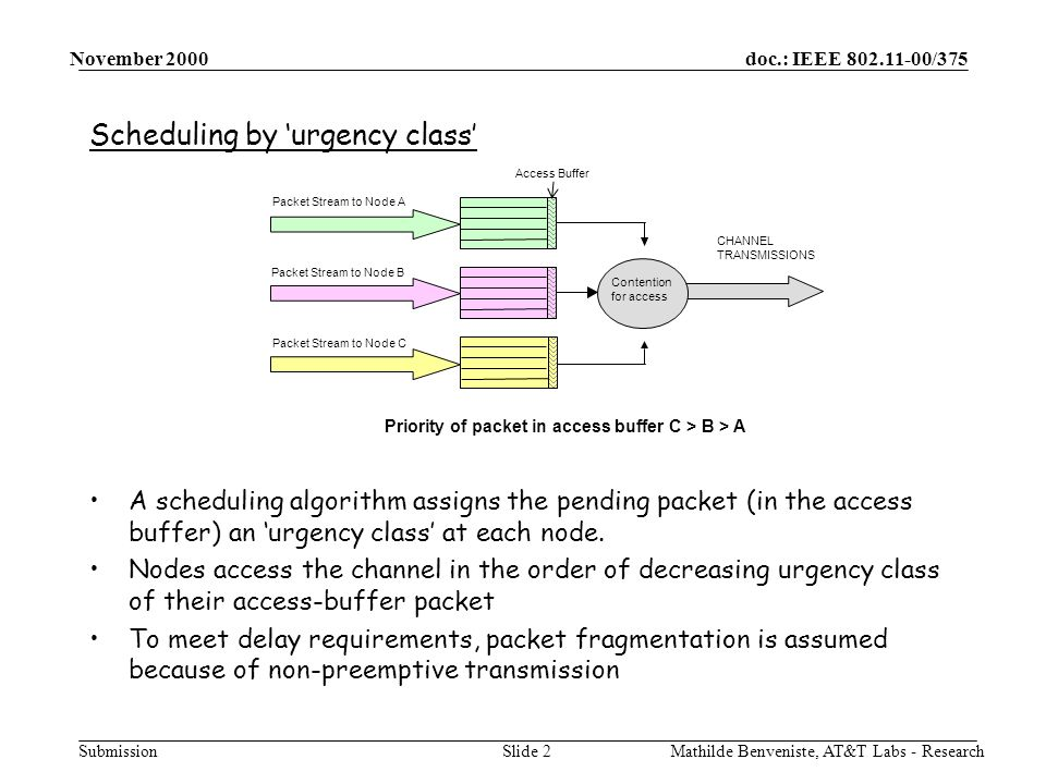 doc.: IEEE /375 Submission November 2000 Mathilde Benveniste, AT&T Labs - ResearchSlide 2 Scheduling by urgency class A scheduling algorithm assigns the pending packet (in the access buffer) an urgency class at each node.