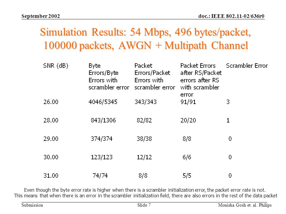 doc.: IEEE 802.11-02/636r0 Submission September 2002 Monisha Gosh et. al. Philips Slide 7 Simulation Results: 54 Mbps, 496 bytes/packet, 100000 packet
