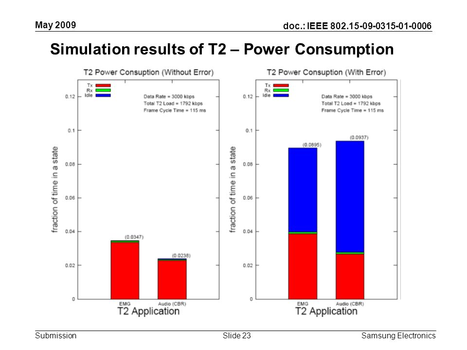 doc.: IEEE 802.15-09-0315-01-0006 Submission May 2009 Samsung Electronics Slide 23 Simulation results of T2 – Power Consumption