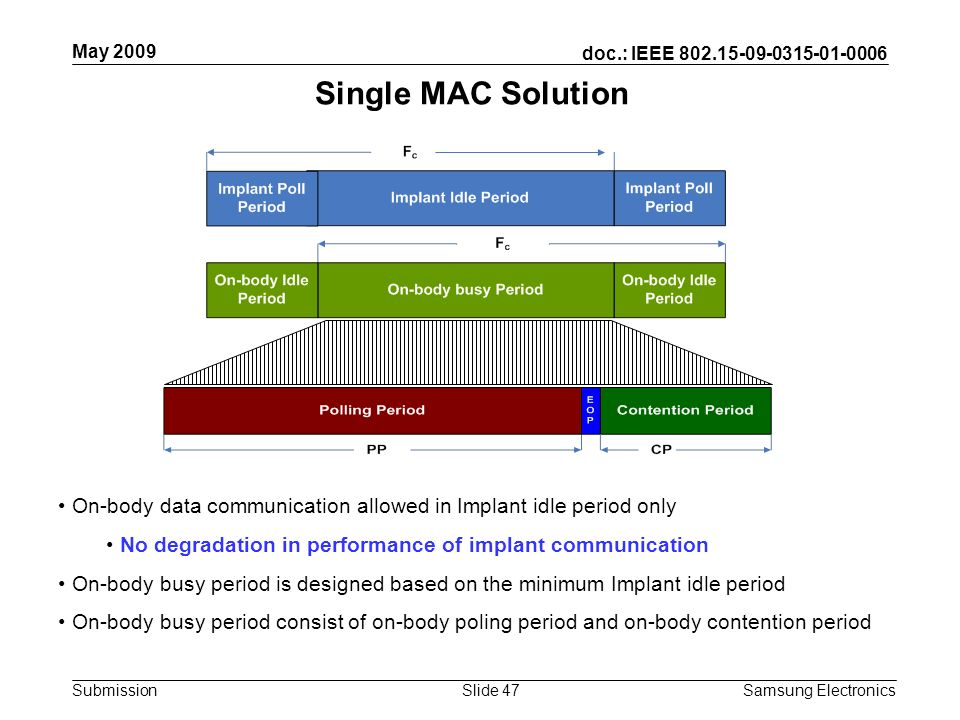 doc.: IEEE Submission May 2009 Samsung Electronics Slide 47 Single MAC Solution On-body data communication allowed in Implant idle period only No degradation in performance of implant communication On-body busy period is designed based on the minimum Implant idle period On-body busy period consist of on-body poling period and on-body contention period