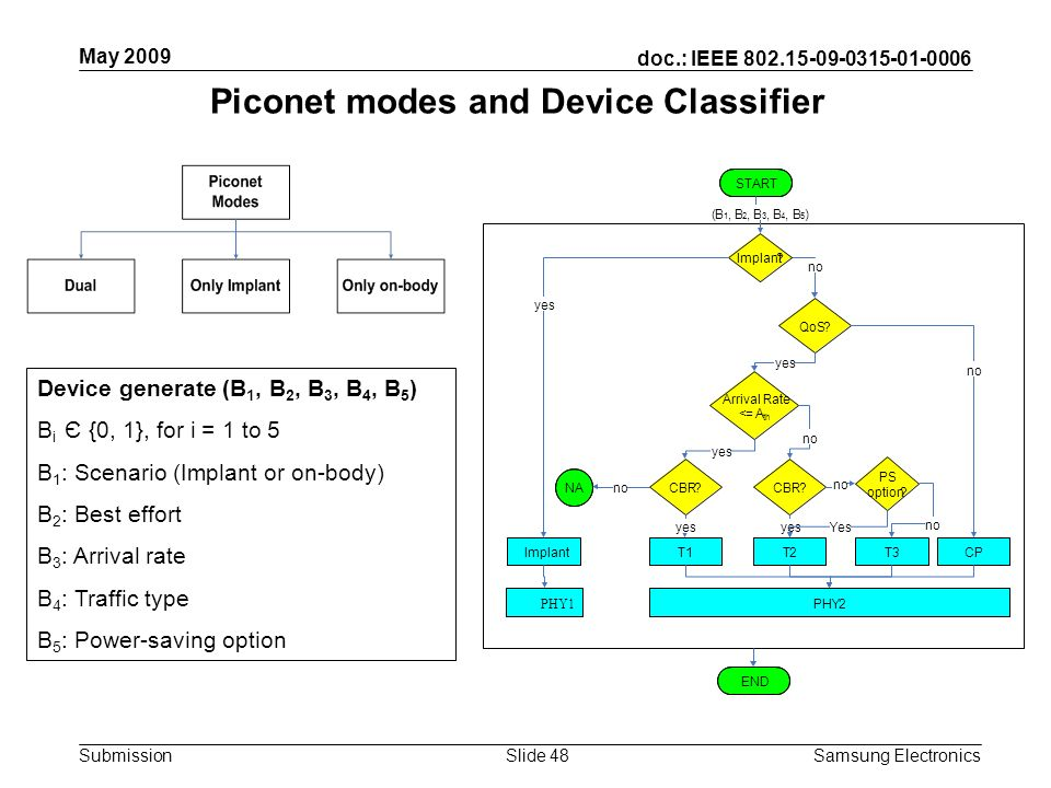doc.: IEEE 802.15-09-0315-01-0006 Submission May 2009 Samsung Electronics Slide 48 Piconet modes and Device Classifier Device generate (B 1, B 2, B 3,