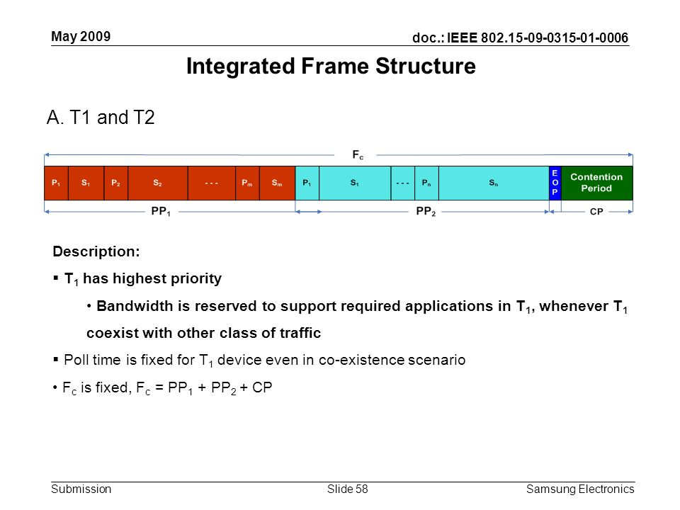 doc.: IEEE Submission May 2009 Samsung Electronics Slide 58 Integrated Frame Structure Description: T 1 has highest priority Bandwidth is reserved to support required applications in T 1, whenever T 1 coexist with other class of traffic Poll time is fixed for T 1 device even in co-existence scenario F c is fixed, F c = PP 1 + PP 2 + CP A.