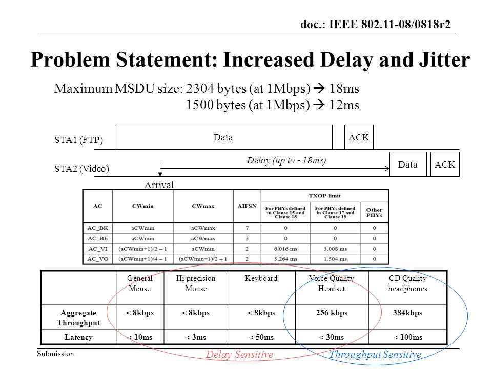 doc.: IEEE 802.11-08/0818r2 Submission Problem Statement: Increased Delay and Jitter Maximum MSDU size: 2304 bytes (at 1Mbps) 18ms 1500 bytes (at 1Mbps) 12ms DataACK STA1 (FTP) STA2 (Video) DataACK Arrival Delay (up to ~18ms) General Mouse Hi precision Mouse KeyboardVoice Quality Headset CD Quality headphones Aggregate Throughput < 8kbps 256 kbps384kbps Latency< 10ms< 3ms< 50ms< 30ms< 100ms Delay SensitiveThroughput Sensitive