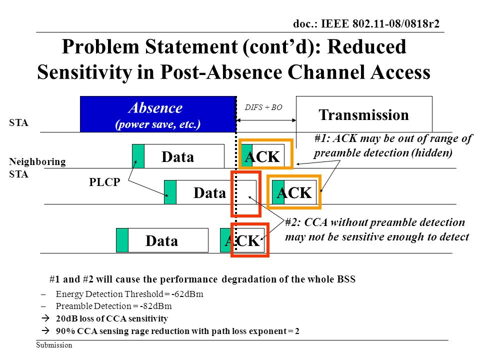doc.: IEEE 802.11-08/0818r2 Submission Problem Statement (contd): Reduced Sensitivity in Post-Absence Channel Access Absence (power save, etc.) Transmission STA DataACK DataACK PLCP #2: CCA without preamble detection may not be sensitive enough to detect Neighboring STA DataACK #1 and #2 will cause the performance degradation of the whole BSS –Energy Detection Threshold = -62dBm –Preamble Detection = -82dBm 20dB loss of CCA sensitivity 90% CCA sensing rage reduction with path loss exponent = 2 #1: ACK may be out of range of preamble detection (hidden) DIFS + BO