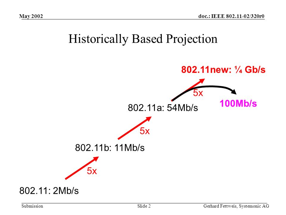 doc.: IEEE /320r0 Submission May 2002 Gerhard Fettweis, Systemonic AGSlide 2 Historically Based Projection : 2Mb/s b: 11Mb/s 5x a: 54Mb/s 5x new: ¼ Gb/s 5x 100Mb/s